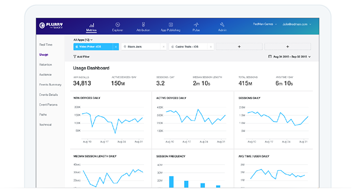 app analytics door Flurry